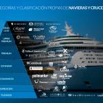 Nueva clasificación de los de cruceros y navieras